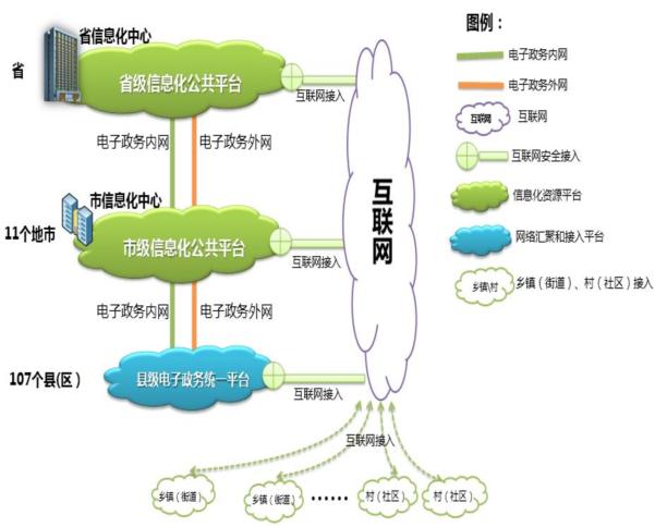 电子政务云平台.png